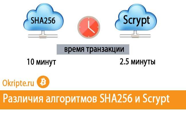 Алгоритмы SHA256 и Scrypt
